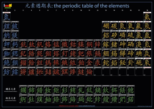 Pos0004 a2 chinese poster chemistry nexus for 12th element on the periodic table