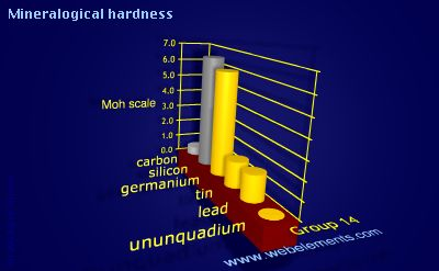 image showing Mineralogical hardness: group 14 periodic periodicity for group 14 chemical elements