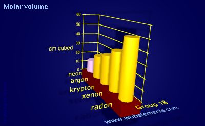 image showing Molar volume: group 18 periodic periodicity for group 18 chemical elements