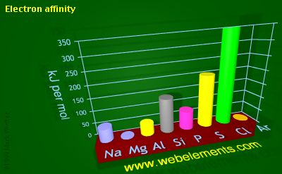 image showing Electron affinity: period 3 periodic periodicity for 3s and 3p chemical elements