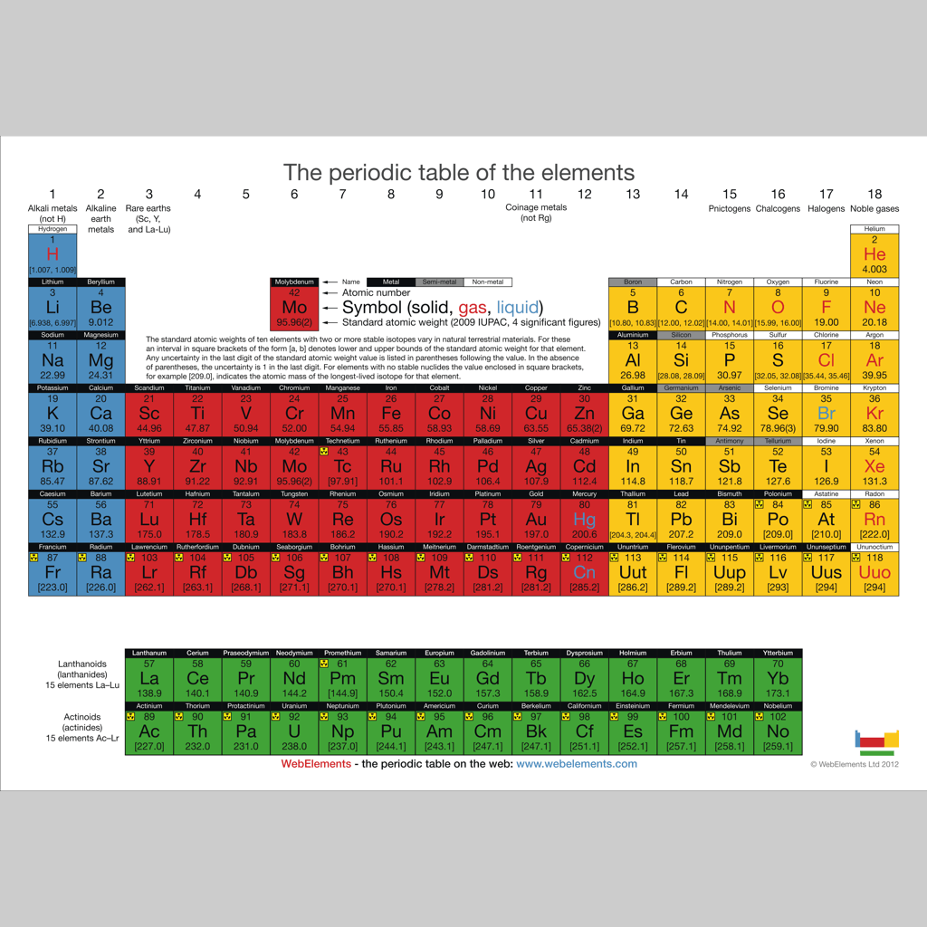 the periodic table of the elements by webelements - HD 1024×1024