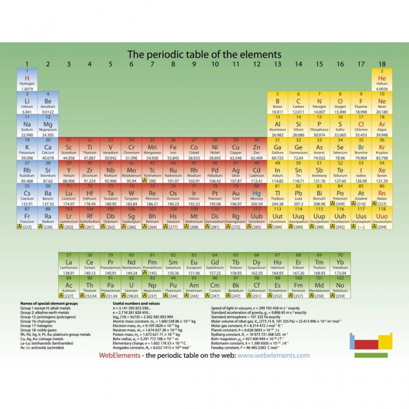 Periodic Table what is p on the periodic table : Periodic table mouse mat (green) – Periodic table shop