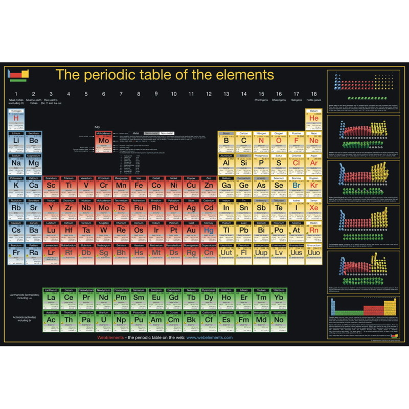 Periodic table poster large periodic table shop periodic table urtaz Image collections