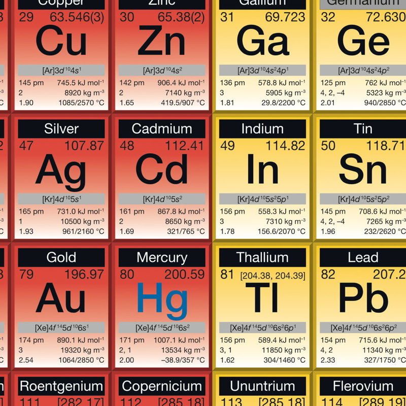 Periodic Table Poster Large